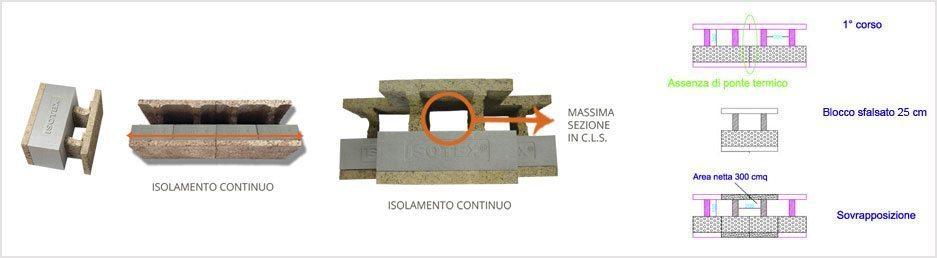 Blocco a cassero in legno cemento con EPS, modello a 2 nervature