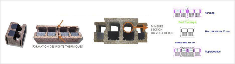Blocs en bois de béton avec EPS, modèle avec 3 côtes