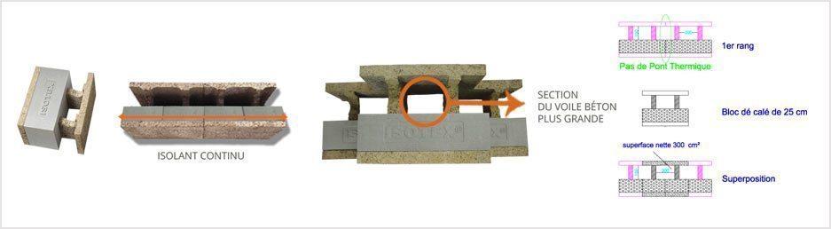 Blocs en bois de béton avec EPS, modèle avec 2 côtes